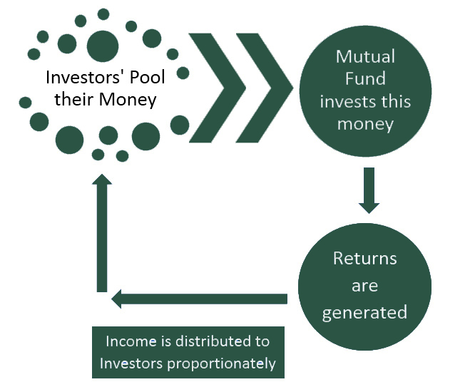 Investors' Pool their Money
